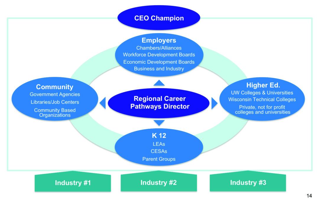 Wisconsin Regional Career Pathways Project
